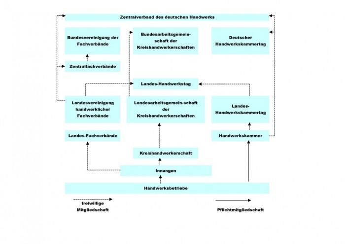 organigramm_zentralverband_des_deutschen_handwerks